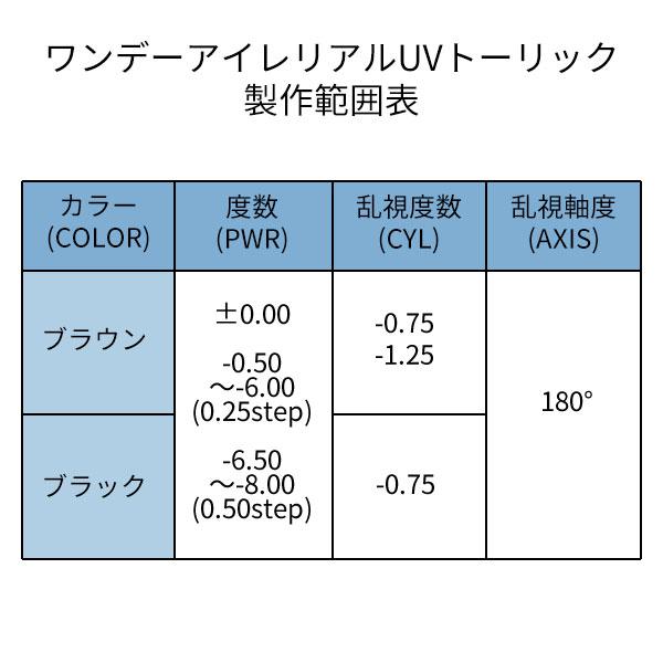 ワンデーアイレリアルUVトーリック製作範囲表