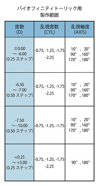 バイオフィニティトーリック制作範囲表
